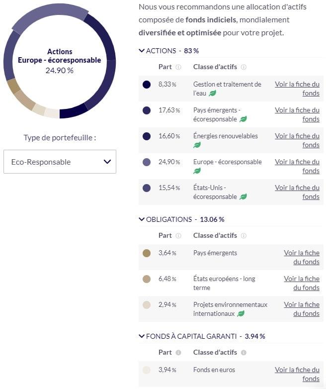 Nalo Assurance vie allocation exemple ESG risque