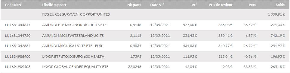Assurance Vie Linxea allocation tableau