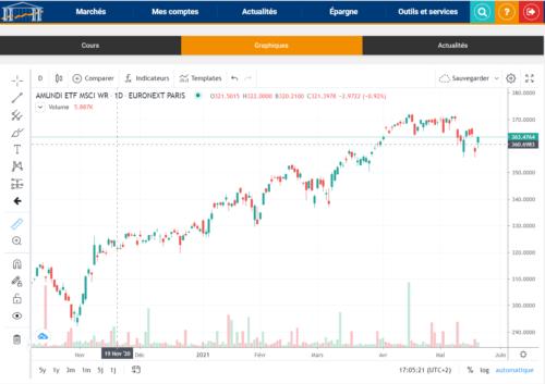 Avis Bourse Direct MSCI World CW8 Amundi Graphique