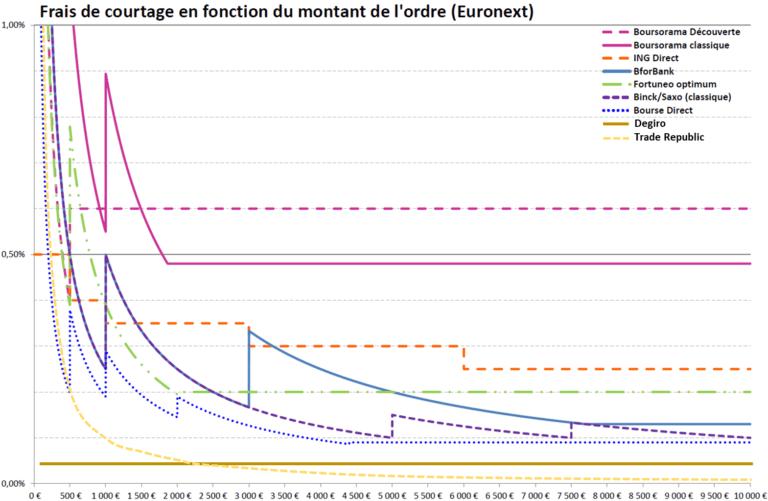 frais courtiers bourse comparatif cto compte titre ordinaire France 2021
